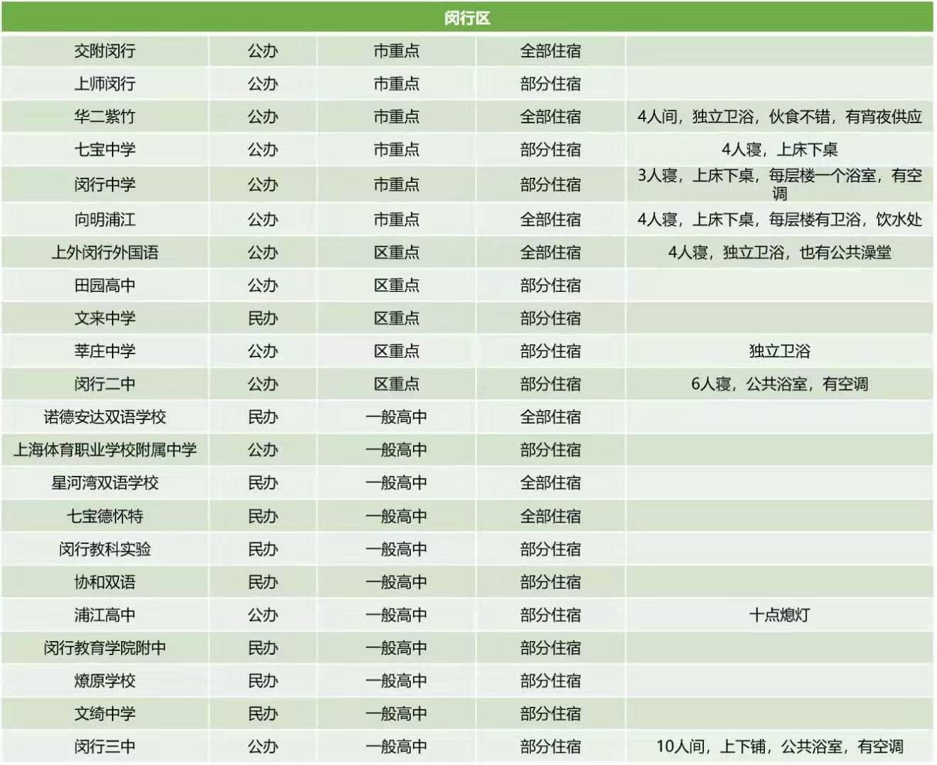 上海闵行各公办民办高中住宿条件