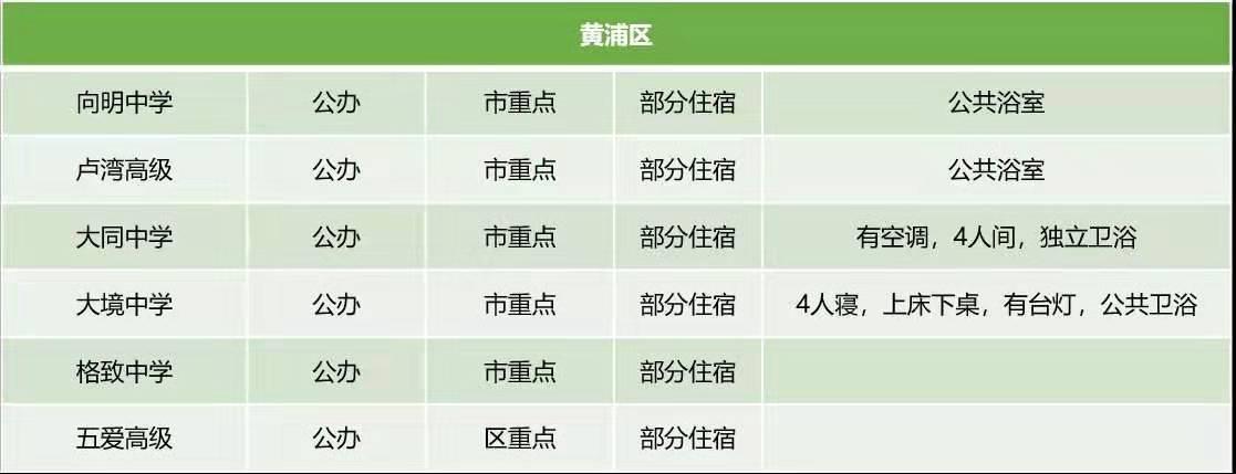 黄浦区高中住宿条件