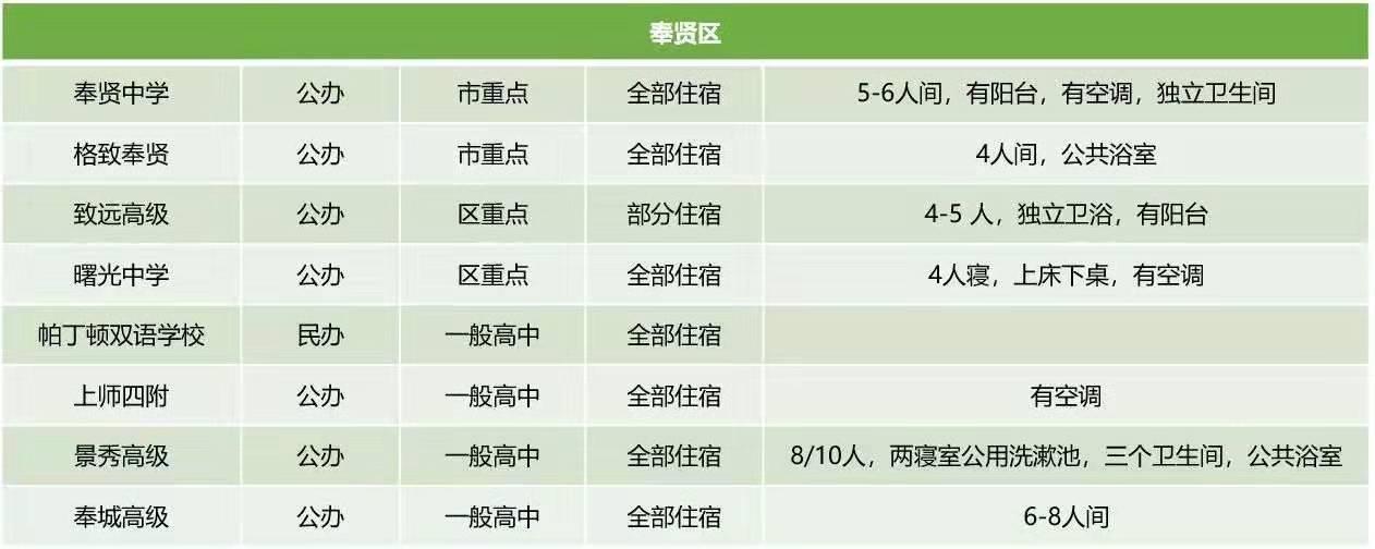 奉贤区高中住宿条件