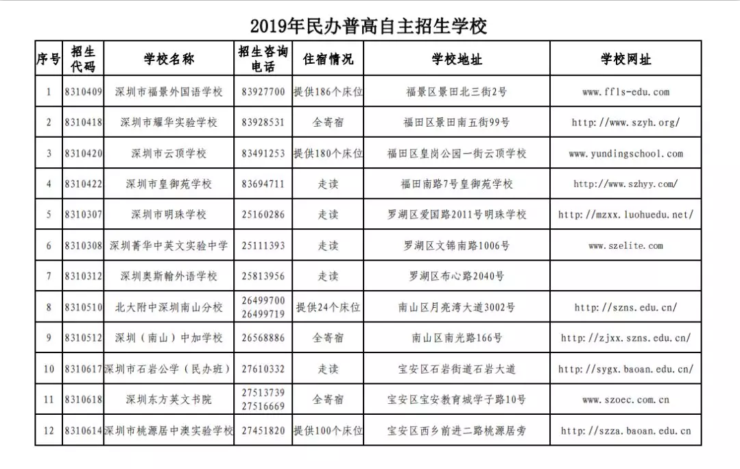 2019年深圳民办普高自主招生学校