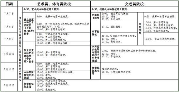 广东2019年高考录取批次安排