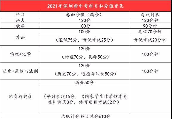 2021年深圳中考都有什么变化?