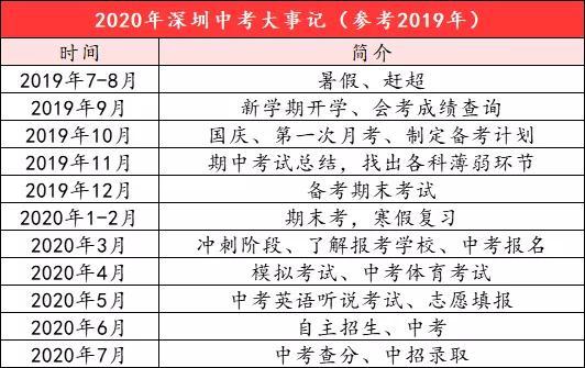 2020年深圳中考全年大事记
