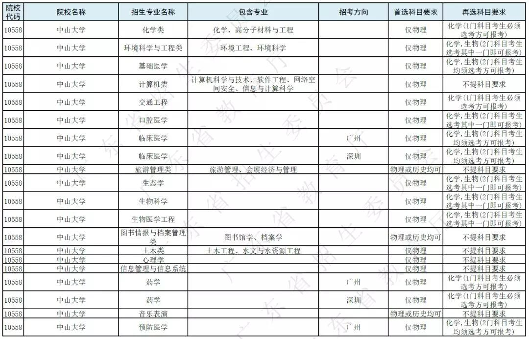 广东省新高考后省内高校选考科目要求(本科)