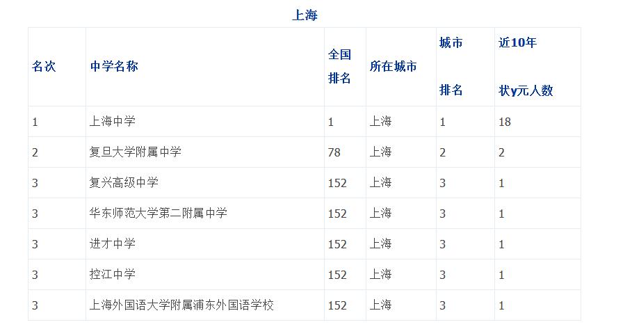 上海重点中学排名