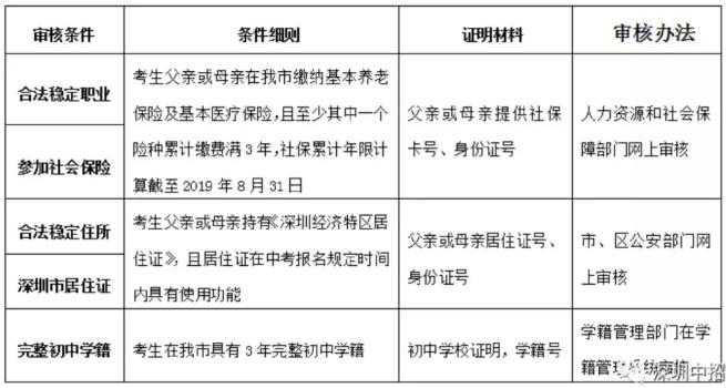 2020年非深户在深圳上一所高中有多难?