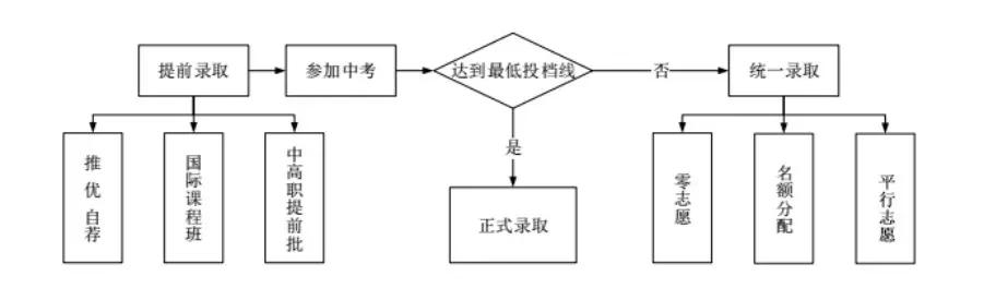 上海中考录取流程图