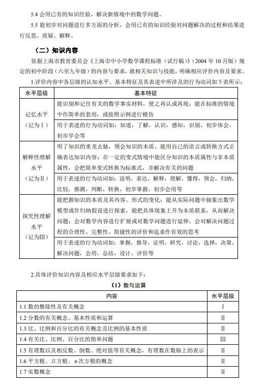2020年上海中考数学考纲
