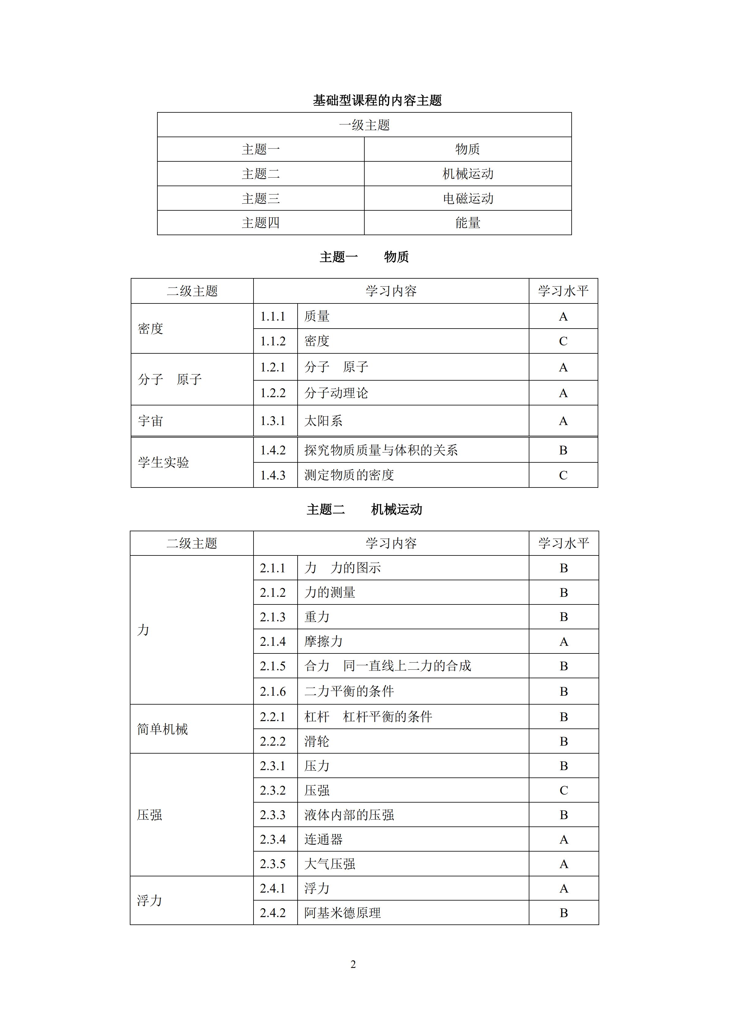2020年上海中考物理考纲