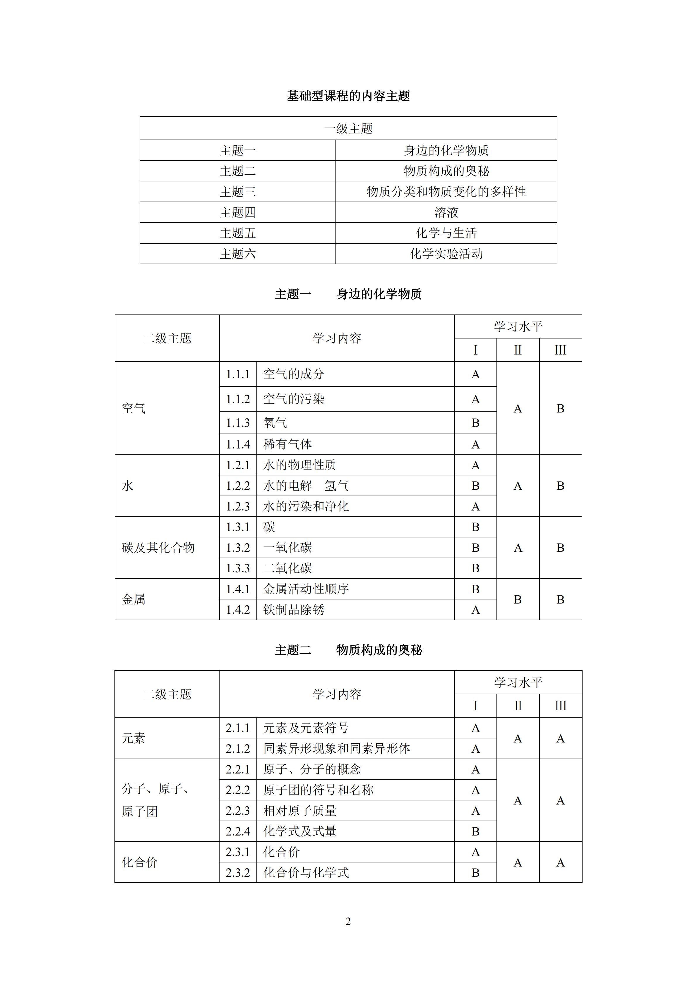 2020上海中考考纲,化学