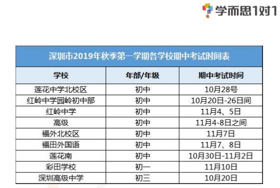 深圳市福田区2019-2020年上学期期中考试时间