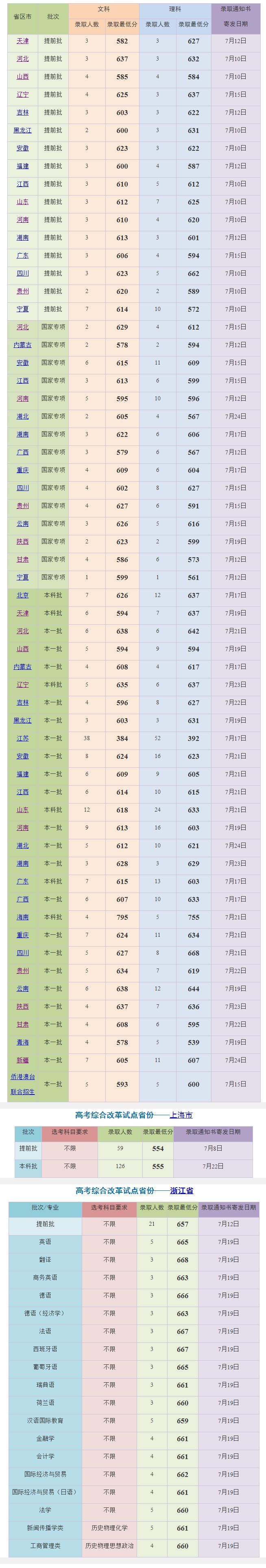 上海外国语大学2019年本科录取分数线