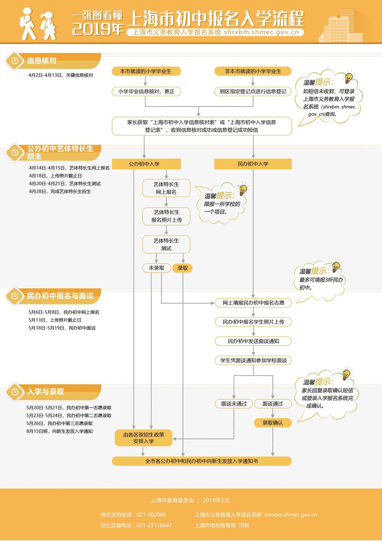 2020年上海初中报名入学流程