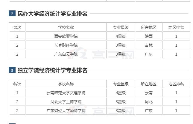 经济统计学专业大学排名