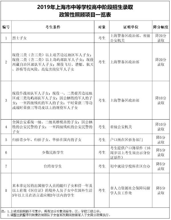 2020年上海中考降分录取政策