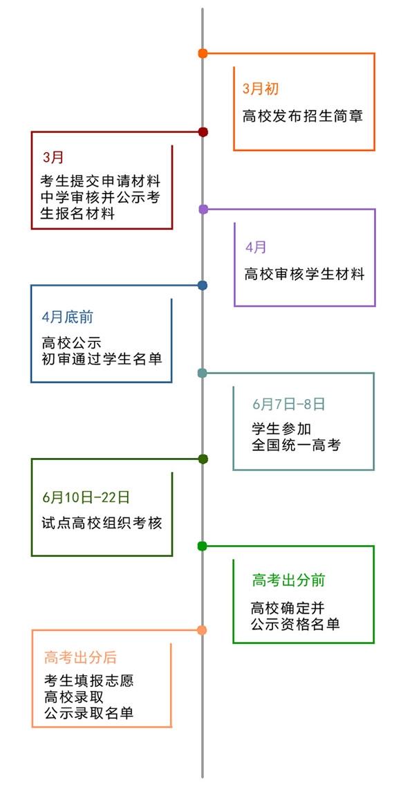 2019年高考自主招生进程图