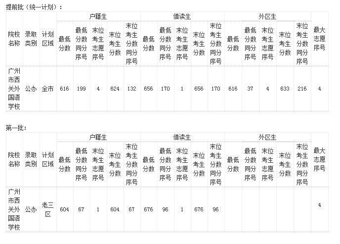 广州西关外国语中学初中升学率