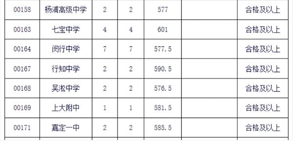 松江区中考零志愿的最低投档分数线2