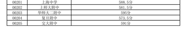 2018上海嘉定区中考零志愿的最低投档分数线2