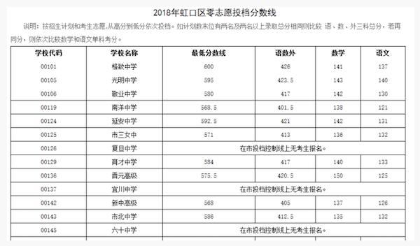 2018上海虹口区中考零志愿的最低投档分数线1