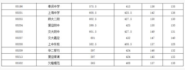 2018上海虹口区中考零志愿的最低投档分数线