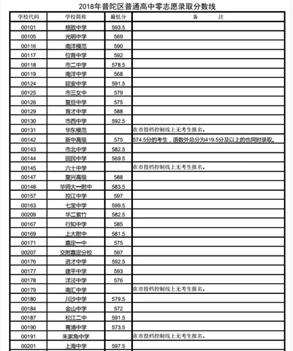 2018上海普陀区中考零志愿的最低投档分数线1