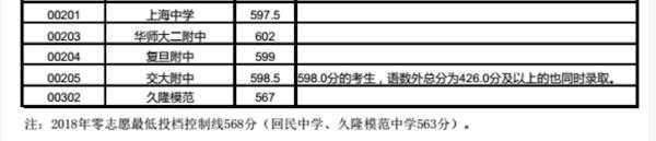 2018上海普陀区中考零志愿的最低投档分数线2