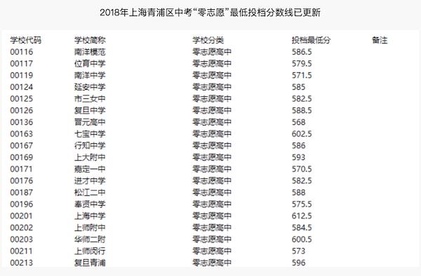 2018上海青浦区中考零志愿最低分数线