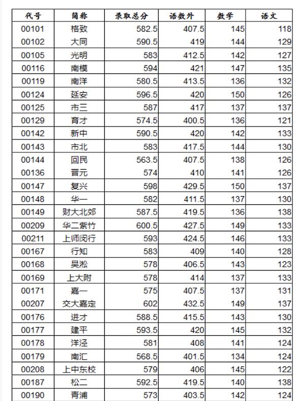 2018上海杨浦区中考零志愿最低分数线
