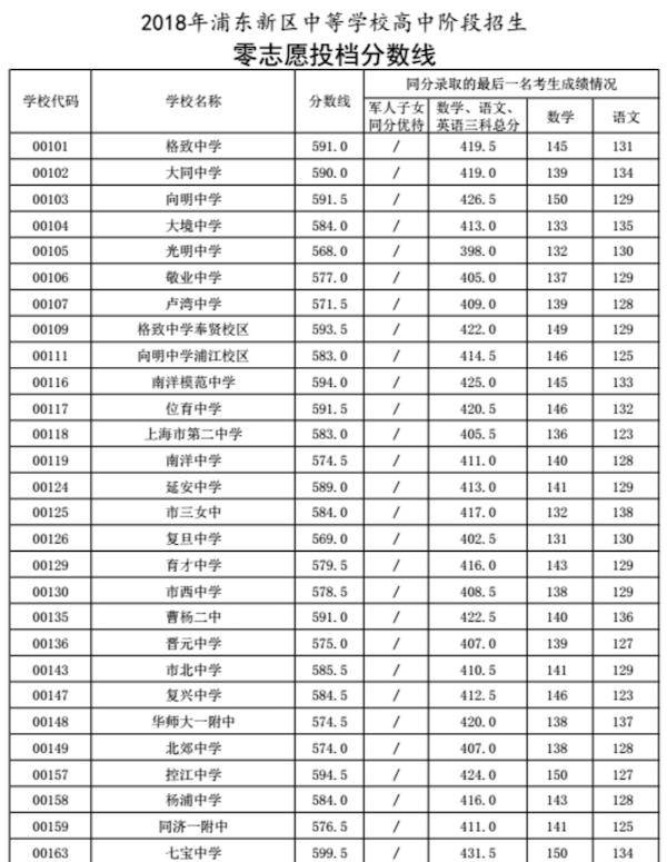 2018上海市浦东新区中考零志愿最低分数线
