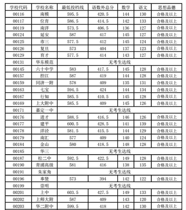 2018上海黄浦区中考零志愿投档最低分数线