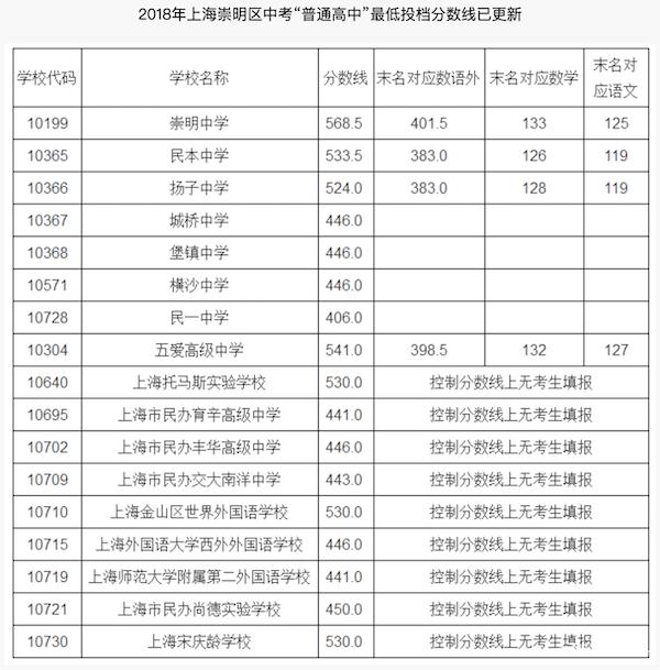 2018上海崇明区中考普通高中最低投档分数线