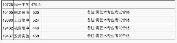 2018上海崇明区中考普通高中最低投档分数线2