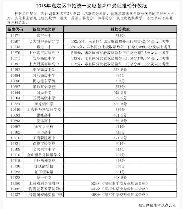 上海嘉定区中考普通高中投档分数线1
