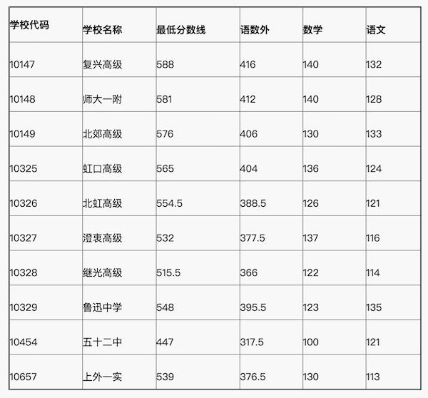 上海虹口区中考普通高中投档分数线1