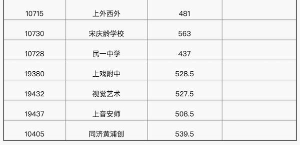 上海长宁区中考普通高中投档分数线