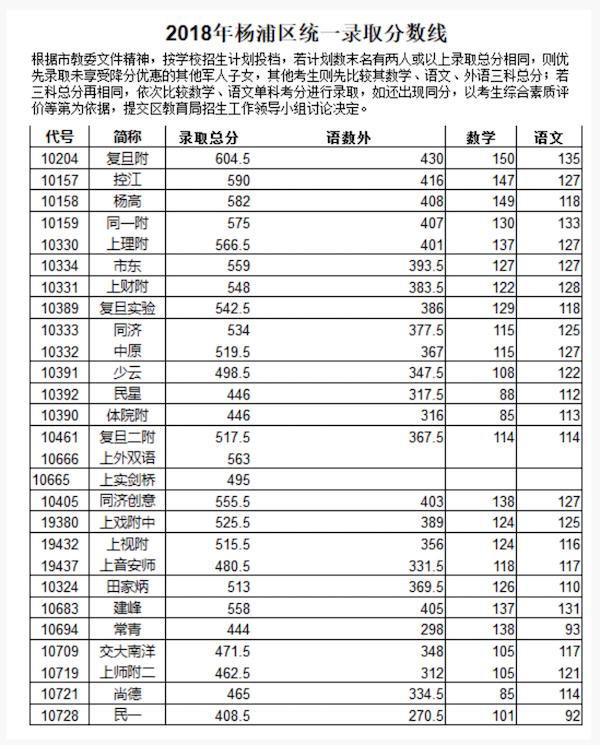 2018上海杨浦区中考偶普通高中录取分数线