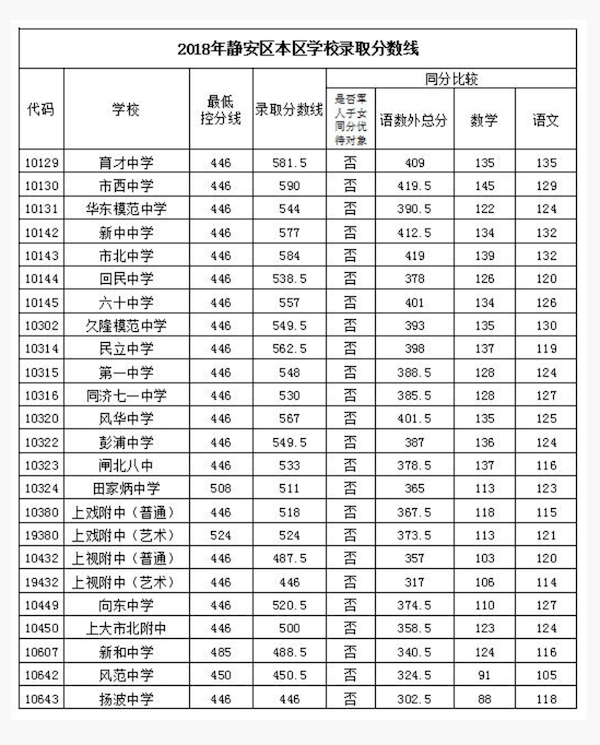 2018上海静安区中考偶普通高中录取分数线