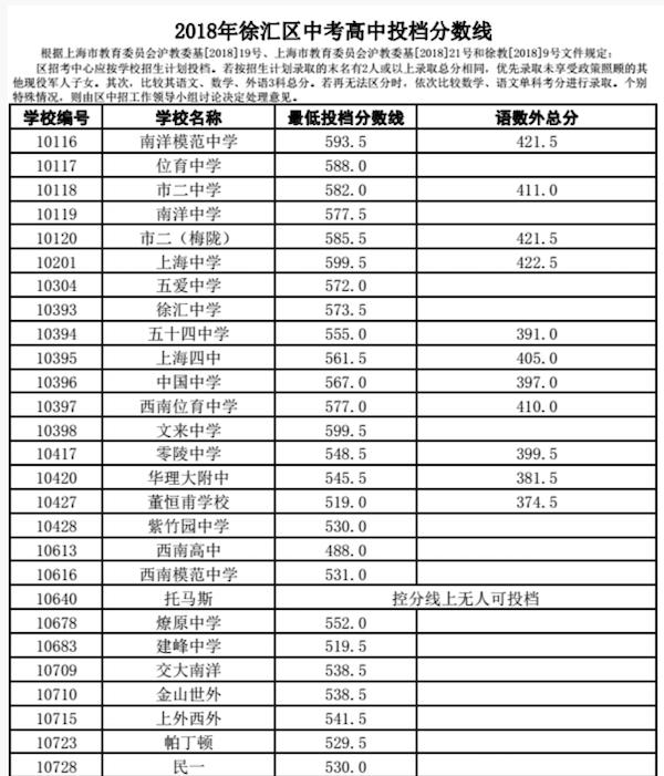 2018上海徐汇区中考偶普通高中录取分数线