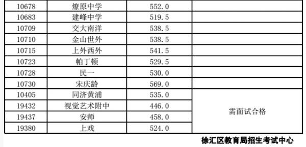 2018上海徐汇区中考偶普通高中录取分数线2