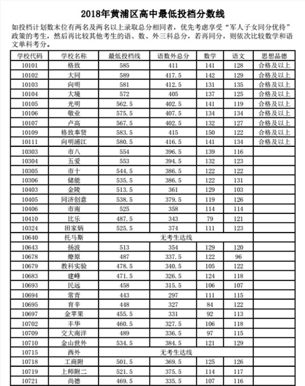 2018上海黄浦区中考普通高中录取分数线
