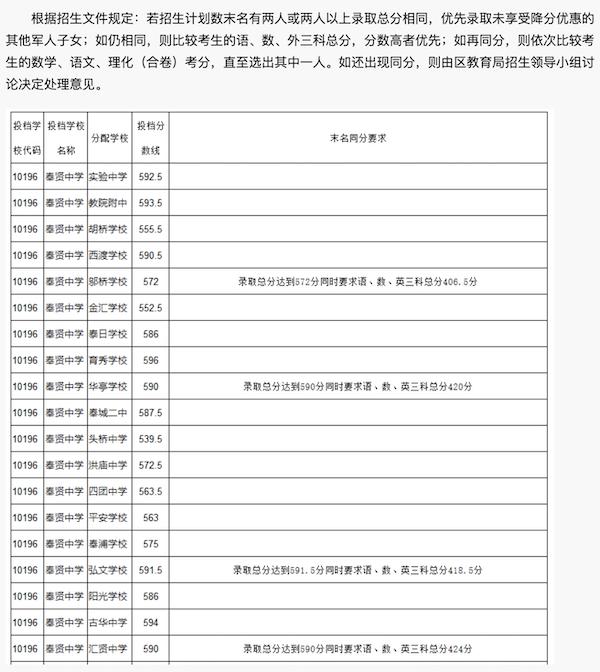 2018上海奉贤区中考名额分配分数线1