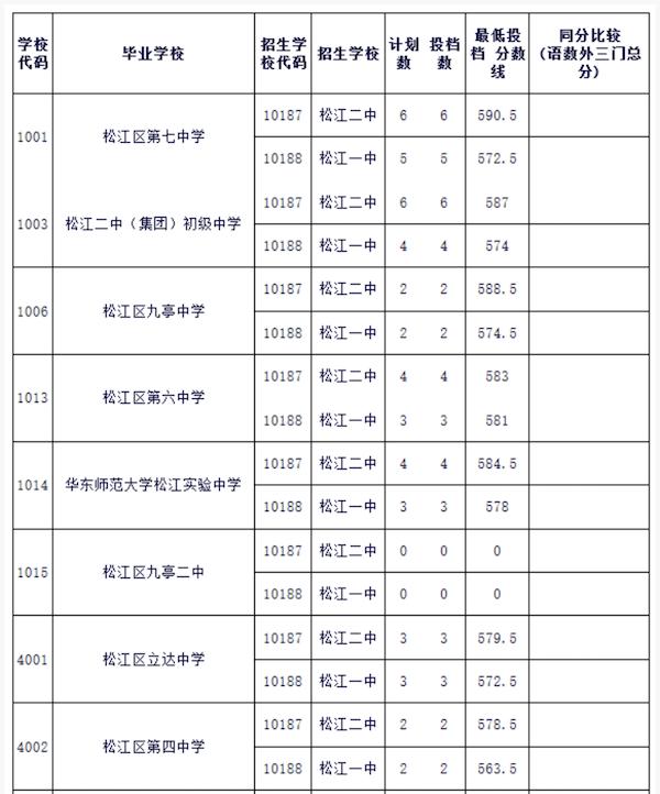 2018上海松江区中考名额分配最低投档线1