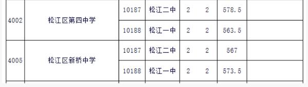 2018上海松江区中考名额分配最低投档线2
