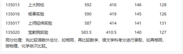 2018上海宝山区中考名额分配最低投档线2