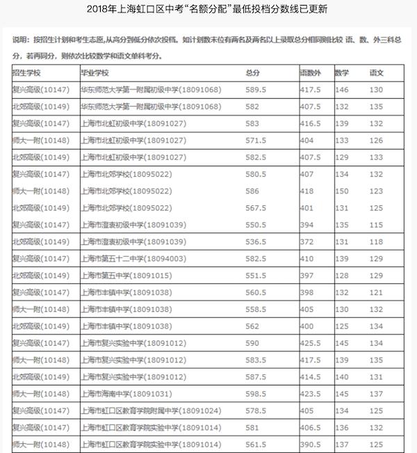 2018上海虹口区中考名额分配最低投档线