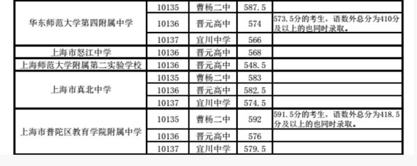 2018上海普陀区中考名额分配最低投档线2