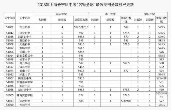 2018上海长宁区中考名额分配最低投档线