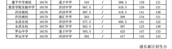 2018上海浦东新区中考名额分配最低投档线2