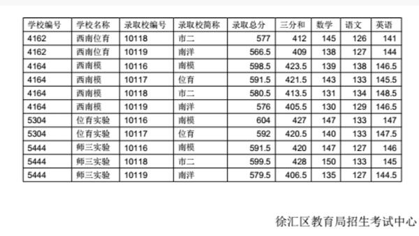 2018上海徐汇区中考名额分配分数线4